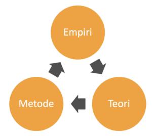 Empiri kredsløb