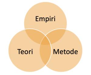 Interdepensenden mellem empiri-metode-teori